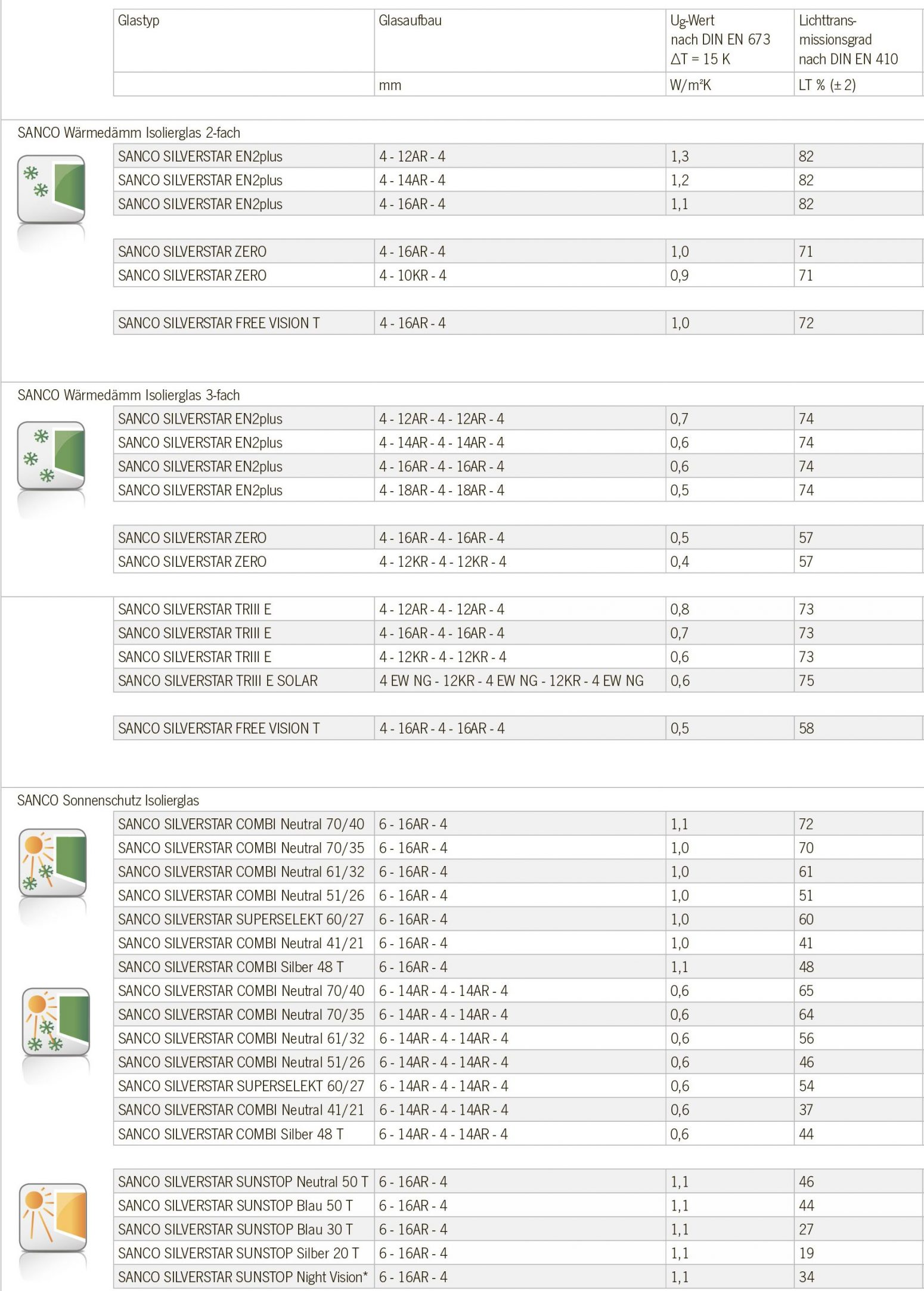 Table of calculations of heat gain