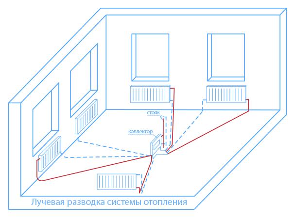 проект отопления квартиры,расчет системы отопления квартиры